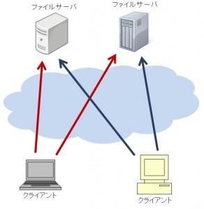 分散ファイルシステム概念図
