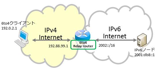 6to4によるIPv6接続(FreeBSD編) ...