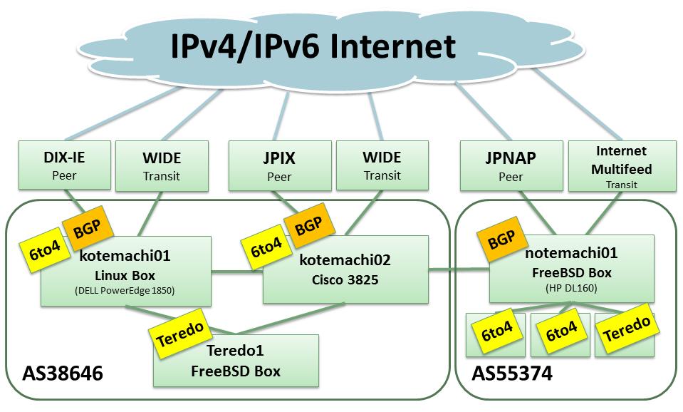 6to4によるIPv6接続(Linux編) – ...