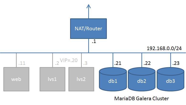 ネットワーク構成(1)