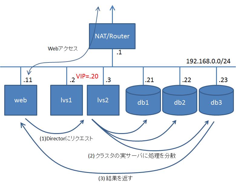 ネットワーク構成(2)