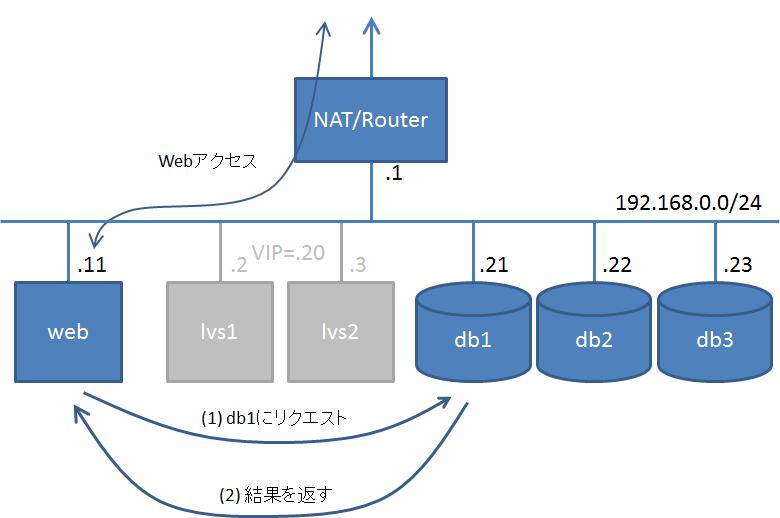 ネットワーク構成(3)