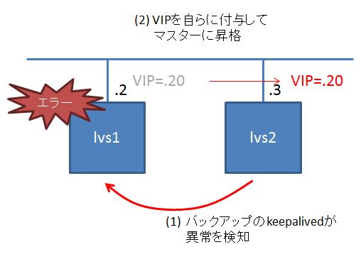 LVSの障害時処理