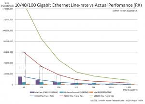 10-40-100GbE-benchmark-20130814v1