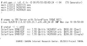 SolarFlare-10GbENICv2-compare20130516v1