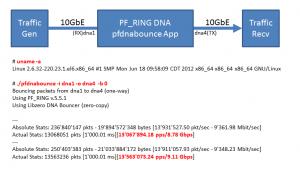 PF_RING-DNA20130111