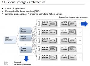 kt-storage2012-20130901v1