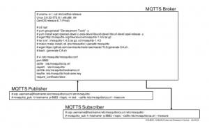 mqtt20151219v1